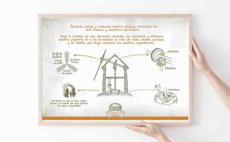 cliente-prime-harvest-diseño-web-campaña-comunicacion-interna-02
